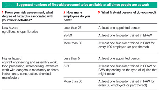 Requirements for first-aiders in the workplace