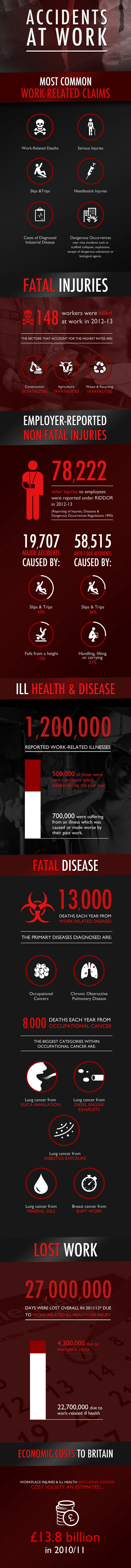 Accidents and Injuries at work, the statistics