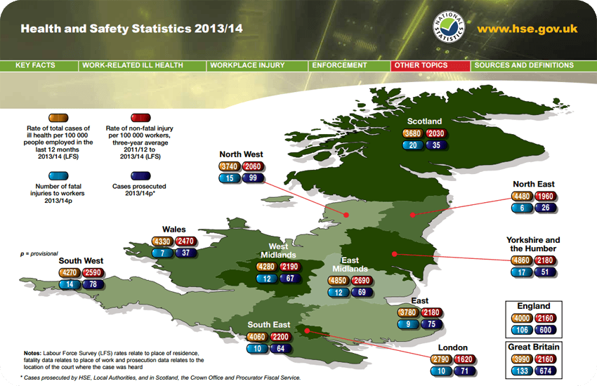 Health and Safety statistics by Region