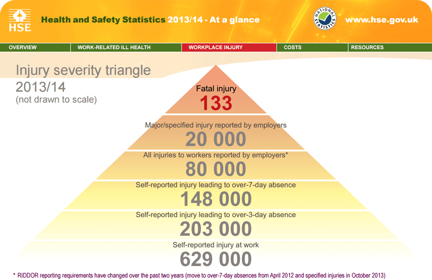 Health and Safety Statistics 2013/2014