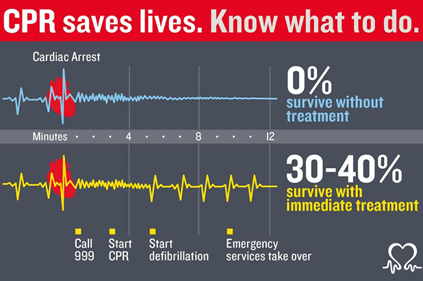 Restart a Heart Day facts